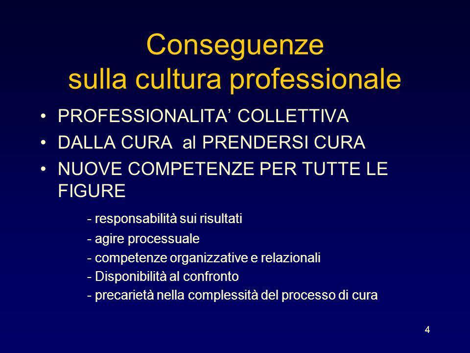 4 Conseguenze sulla cultura professionale PROFESSIONALITA COLLETTIVA DALLA CURA al PRENDERSI CURA NUOVE COMPETENZE PER TUTTE LE FIGURE - responsabilit