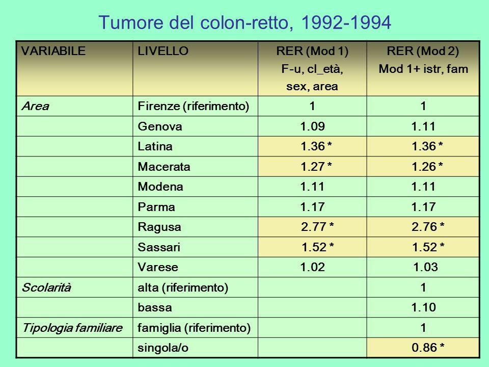 Tumore del colon-retto, 1992-1994 VARIABILELIVELLORER (Mod 1) F-u, cl_età, sex, area RER (Mod 2) Mod 1+ istr, fam AreaFirenze (riferimento)11 Genova1.091.11 Latina 1.36 * Macerata 1.27 * 1.26 * Modena1.11 Parma1.17 Ragusa 2.77 * 2.76 * Sassari 1.52 * Varese1.02 1.03 Scolaritàalta (riferimento)1 bassa1.10 Tipologia familiarefamiglia (riferimento)1 singola/o 0.86 *