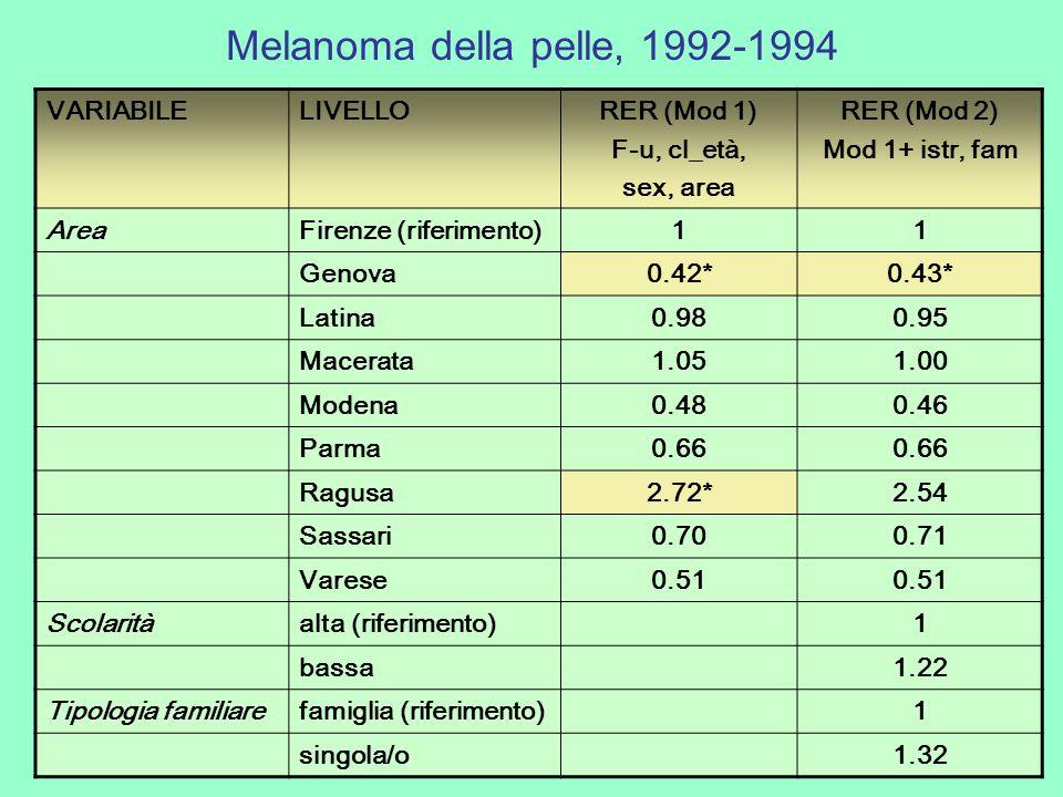 Melanoma della pelle, 1992-1994 VARIABILELIVELLORER (Mod 1) F-u, cl_età, sex, area RER (Mod 2) Mod 1+ istr, fam AreaFirenze (riferimento)11 Genova0.42*0.43* Latina0.980.95 Macerata1.051.00 Modena0.480.46 Parma0.66 Ragusa2.72*2.54 Sassari0.700.71 Varese0.51 Scolaritàalta (riferimento)1 bassa1.22 Tipologia familiarefamiglia (riferimento)1 singola/o1.32