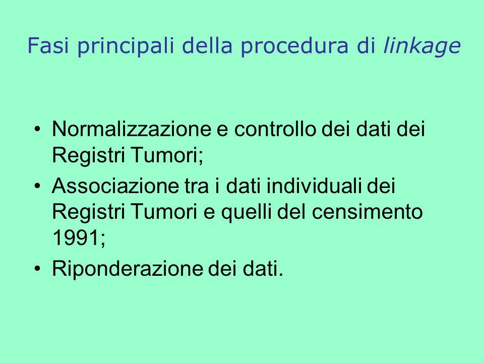 Fasi principali della procedura di linkage Normalizzazione e controllo dei dati dei Registri Tumori; Associazione tra i dati individuali dei Registri Tumori e quelli del censimento 1991; Riponderazione dei dati.