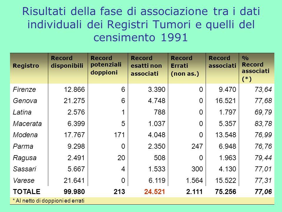 Risultati della fase di associazione tra i dati individuali dei Registri Tumori e quelli del censimento 1991 Registro Record disponibili Record potenziali doppioni Record esatti non associati Record Errati (non as.) Record associati % Record associati (*) Firenze12.86663.39009.47073,64 Genova21.27564.748016.52177,68 Latina2.576178801.79769,79 Macerata6.39951.03705.35783,78 Modena17.7671714.048013.54876,99 Parma9.29802.3502476.94876,76 Ragusa2.4912050801.96379,44 Sassari5.66741.5333004.13077,01 Varese21.64106.1191.56415.52277,31 TOTALE99.98021324.5212.11175.25677,06 * Al netto di doppioni ed errati