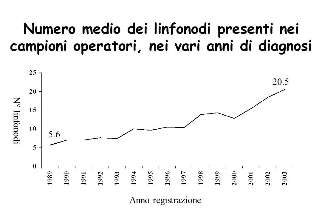 Numero medio dei linfonodi presenti nei campioni operatori, nei vari anni di diagnosi 5.6 20.5 Anno registrazione N° linfonodi