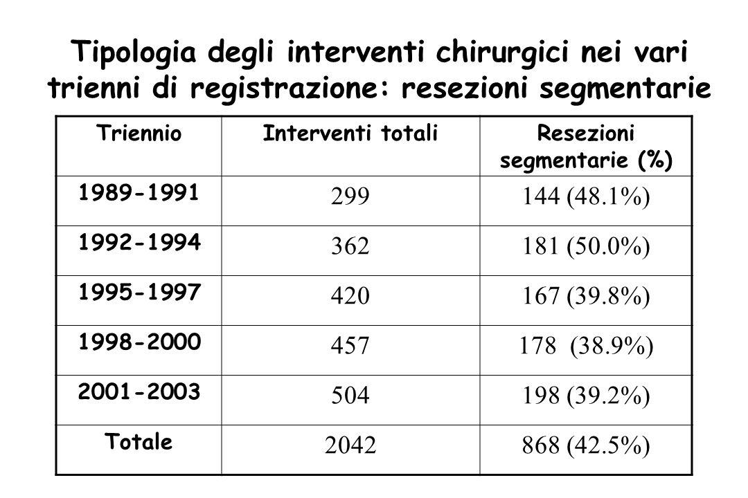 Tipologia degli interventi chirurgici nei vari trienni di registrazione: resezioni segmentarie TriennioInterventi totaliResezioni segmentarie (%) 1989-1991 299144 (48.1%) 1992-1994 362181 (50.0%) 1995-1997 420167 (39.8%) 1998-2000 457178 (38.9%) 2001-2003 504198 (39.2%) Totale 2042868 (42.5%)