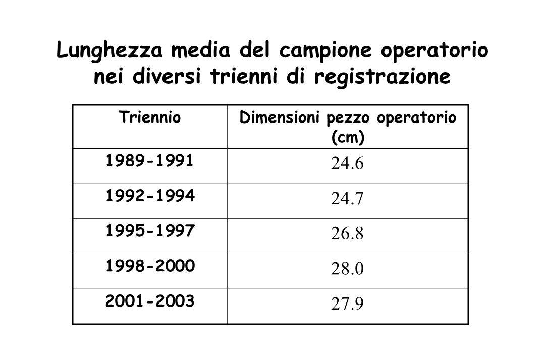 Lunghezza media del campione operatorio nei diversi trienni di registrazione TriennioDimensioni pezzo operatorio (cm) 1989-1991 24.6 1992-1994 24.7 1995-1997 26.8 1998-2000 28.0 2001-2003 27.9