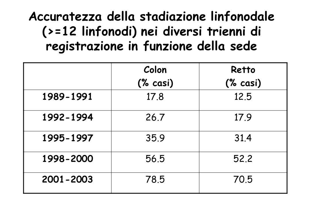 Accuratezza della stadiazione linfonodale (>=12 linfonodi) nei diversi trienni di registrazione in funzione della sede Colon (% casi) Retto (% casi) 1989-199117.812.5 1992-199426.717.9 1995-199735.931.4 1998-200056.552.2 2001-200378.570.5