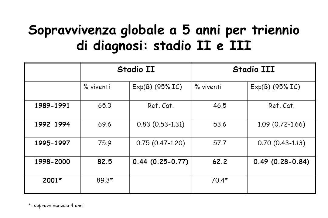 Sopravvivenza globale a 5 anni per triennio di diagnosi: stadio II e III Stadio IIStadio III % viventiExp(B) (95% IC)% viventiExp(B) (95% IC) 1989-199165.3Ref.