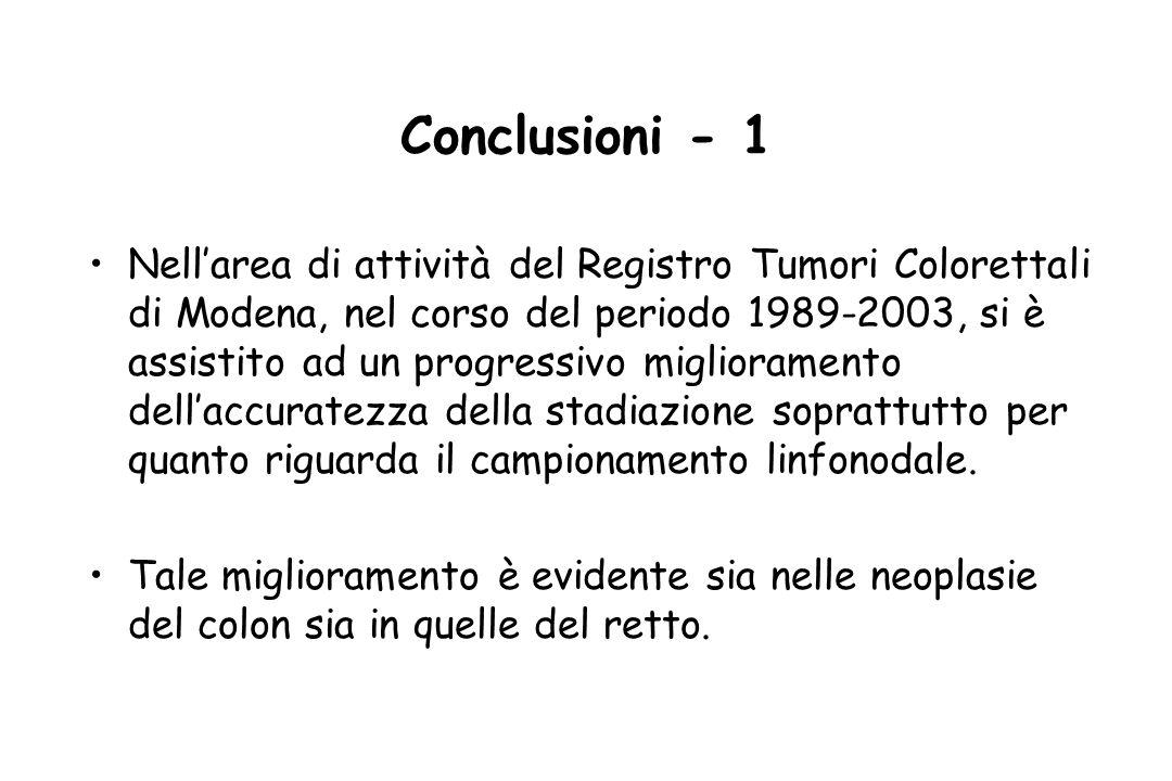 Conclusioni - 1 Nellarea di attività del Registro Tumori Colorettali di Modena, nel corso del periodo 1989-2003, si è assistito ad un progressivo miglioramento dellaccuratezza della stadiazione soprattutto per quanto riguarda il campionamento linfonodale.