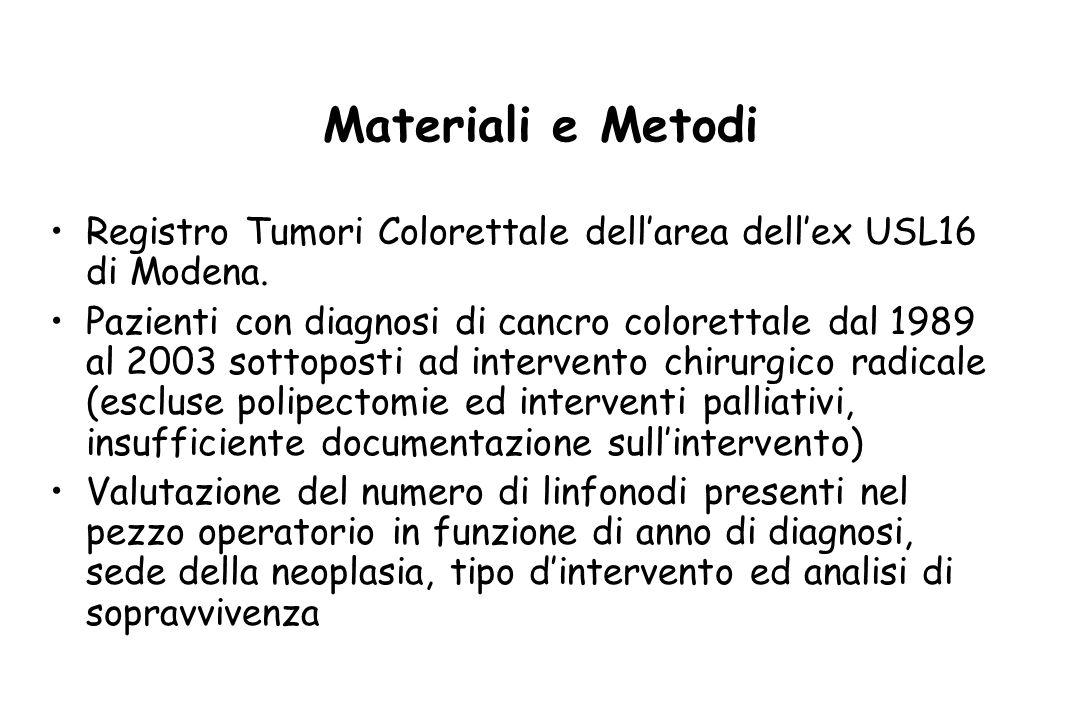 Materiali e Metodi Registro Tumori Colorettale dellarea dellex USL16 di Modena. Pazienti con diagnosi di cancro colorettale dal 1989 al 2003 sottopost