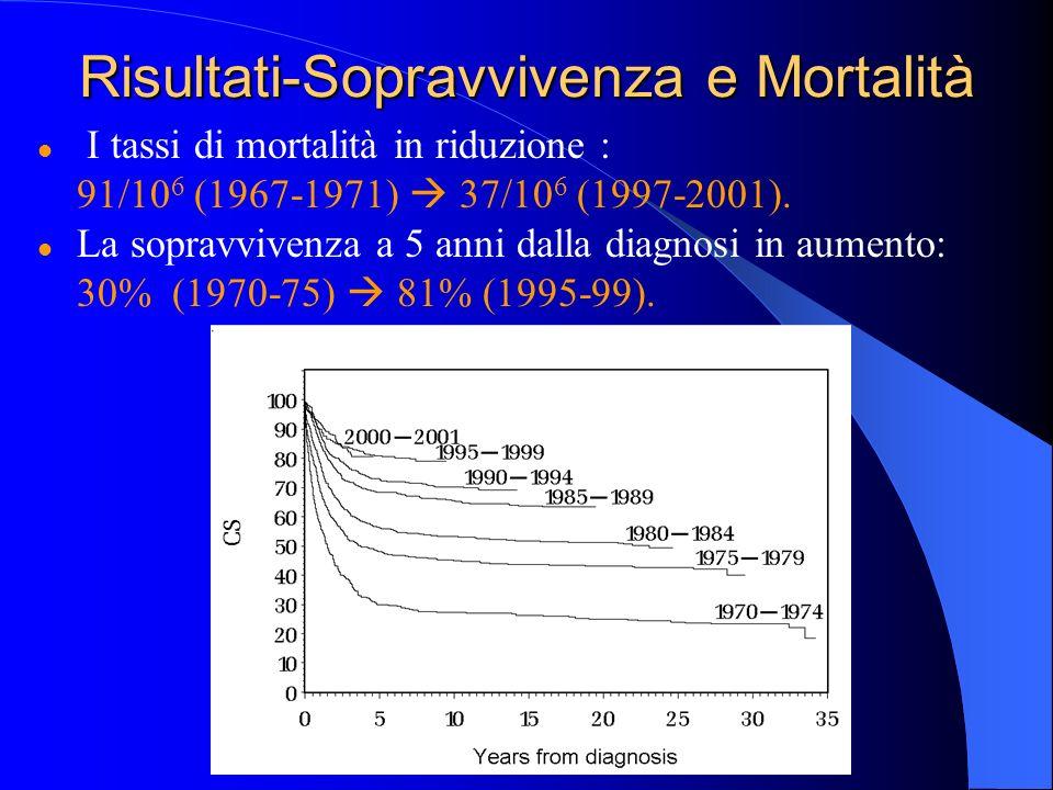 Risultati-Sopravvivenza e Mortalità I tassi di mortalità in riduzione : 91/10 6 (1967-1971) 37/10 6 (1997-2001).