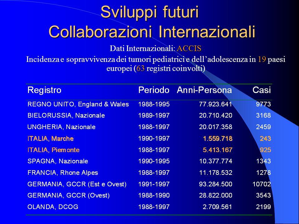 Sviluppi futuri Collaborazioni Internazionali ACCIS Dati Internazionali: ACCIS 19 63 Incidenza e sopravvivenza dei tumori pediatrici e delladolescenza in 19 paesi europei (63 registri coinvolti)