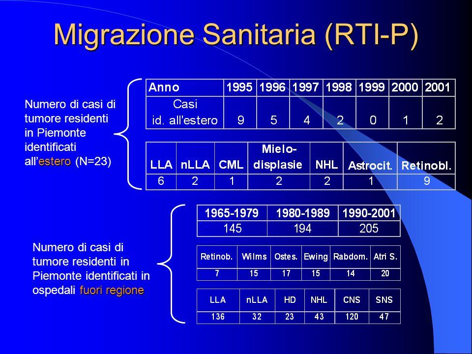 Migrazione Sanitaria (RTI-P) fuori regione Numero di casi di tumore residenti in Piemonte identificati in ospedali fuori regione estero Numero di casi di tumore residenti in Piemonte identificati allestero (N=23)