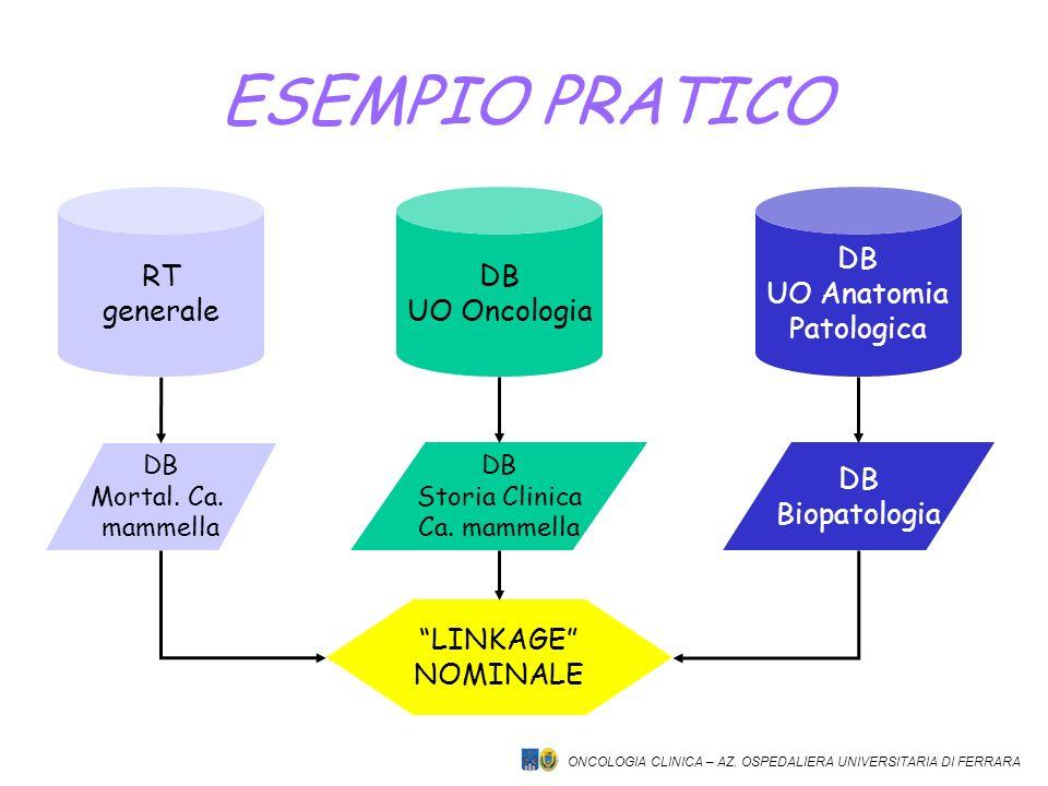 ONCOLOGIA CLINICA – AZ. OSPEDALIERA UNIVERSITARIA DI FERRARA ESEMPIO PRATICO RT generale DB UO Oncologia DB UO Anatomia Patologica DB Biopatologia DB