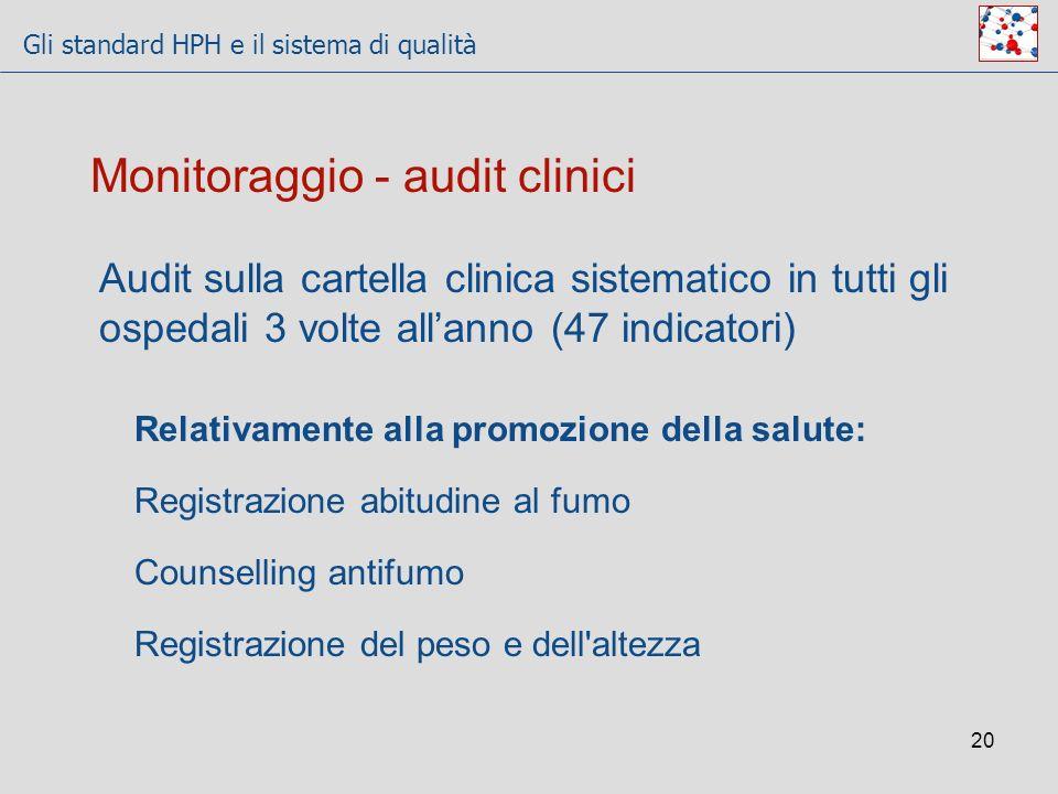 Gli standard HPH e il sistema di qualità 20 Relativamente alla promozione della salute: Registrazione abitudine al fumo Counselling antifumo Registraz