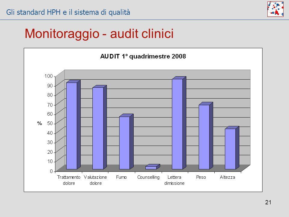 Gli standard HPH e il sistema di qualità 21 Monitoraggio - audit clinici