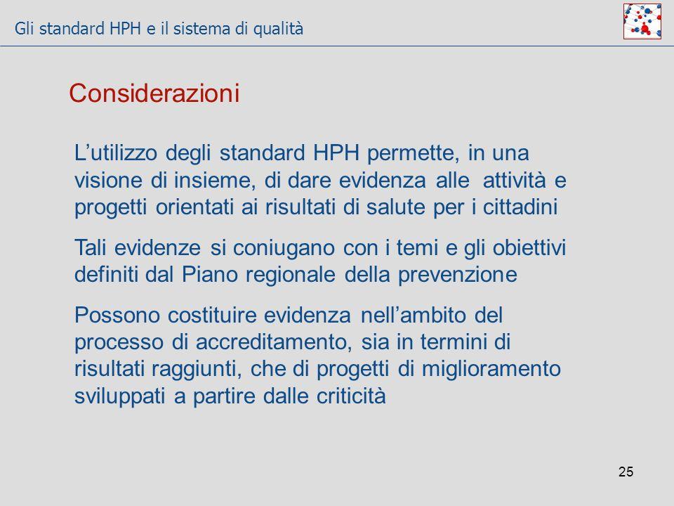 Gli standard HPH e il sistema di qualità 25 Lutilizzo degli standard HPH permette, in una visione di insieme, di dare evidenza alle attività e progett