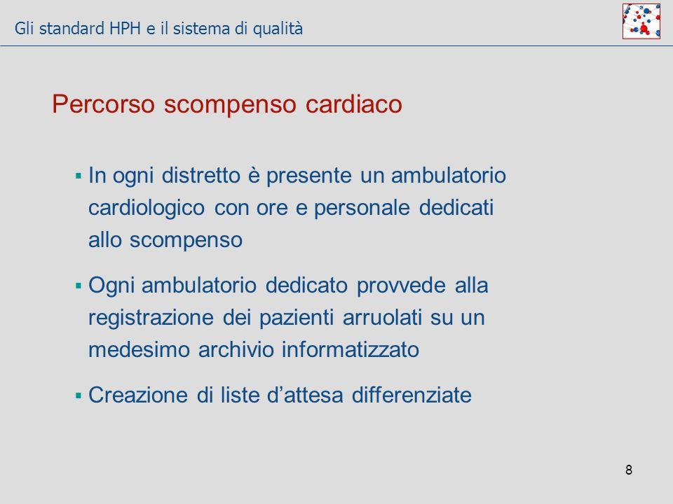 Gli standard HPH e il sistema di qualità 8 Percorso scompenso cardiaco In ogni distretto è presente un ambulatorio cardiologico con ore e personale de