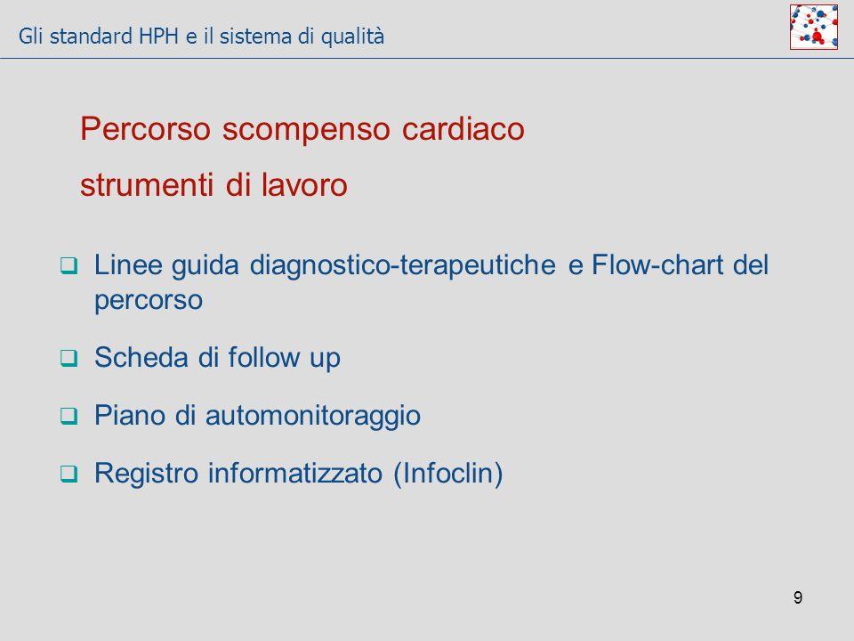 Gli standard HPH e il sistema di qualità 9 Percorso scompenso cardiaco strumenti di lavoro Linee guida diagnostico-terapeutiche e Flow-chart del perco
