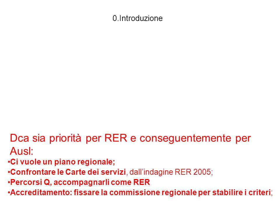 0.Introduzione Dca sia priorità per RER e conseguentemente per Ausl: Ci vuole un piano regionale; Confrontare le Carte dei servizi, dallindagine RER 2