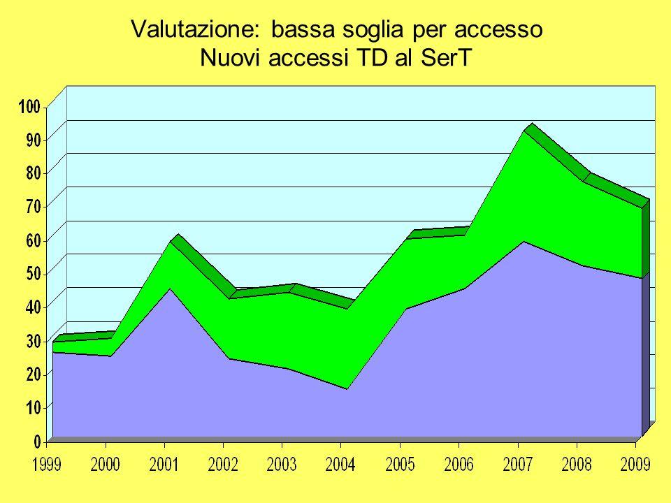 Valutazione: bassa soglia per accesso Nuovi accessi TD al SerT