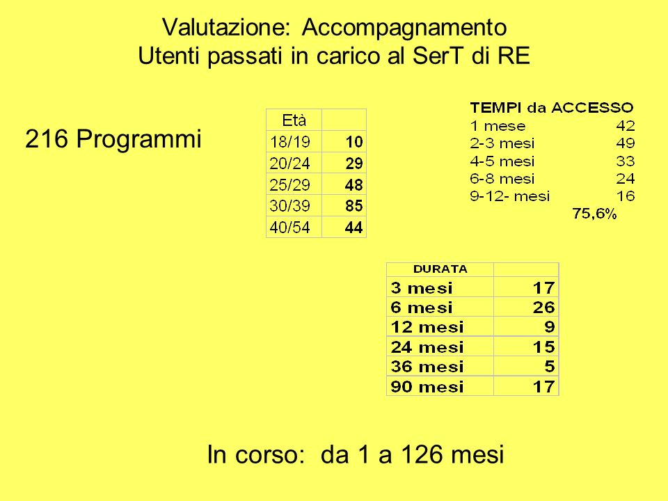 Valutazione: Accompagnamento Utenti passati in carico al SerT di RE 216 Programmi In corso: da 1 a 126 mesi
