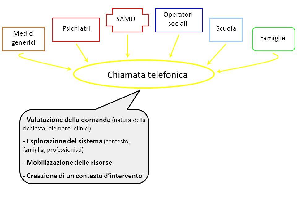 Medici generici Psichiatri Operatori sociali ScuolaSAMUFamiglia Chiamata telefonica - Valutazione della domanda (natura della richiesta, elementi clinici) - Esplorazione del sistema (contesto, famiglia, professionisti) - Mobilizzazione delle risorse - Creazione di un contesto dintervento