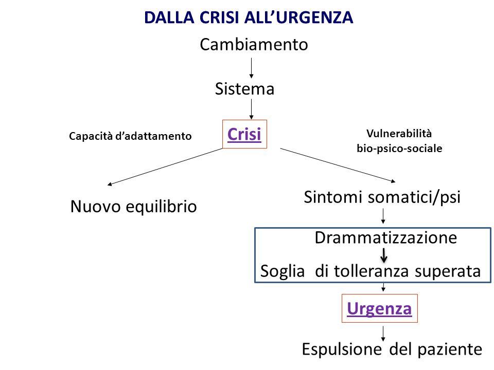 DALLA CRISI ALLURGENZA Cambiamento Sistema Crisi Sintomi somatici/psi Drammatizzazione Soglia di tolleranza superata Urgenza Espulsione del paziente Nuovo equilibrio Capacità dadattamento Vulnerabilità bio-psico-sociale