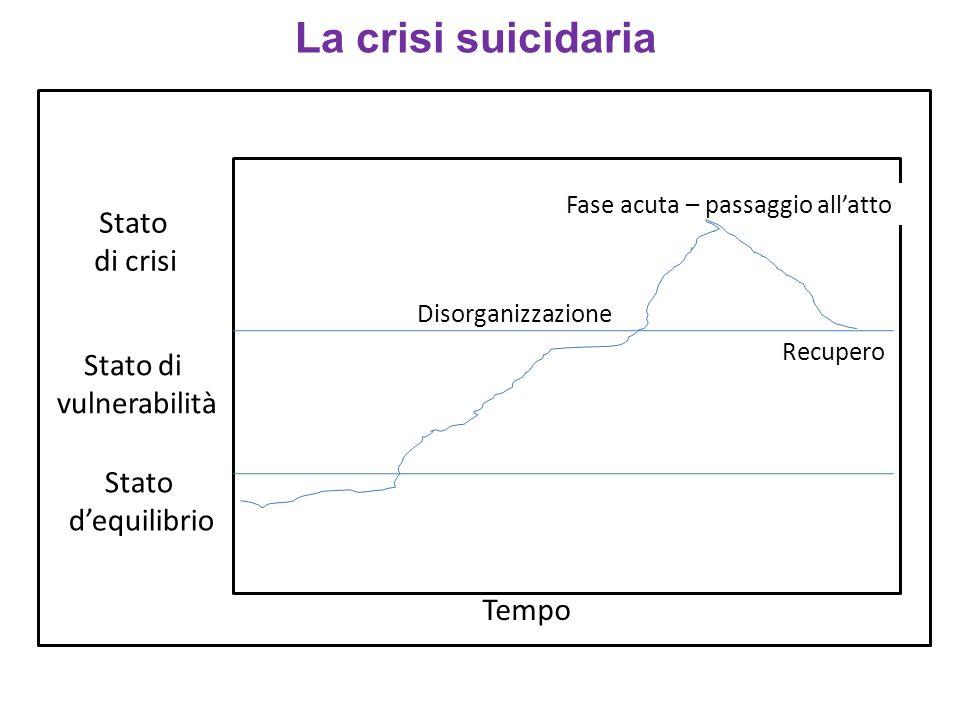 Cosa fare in caso di crisi .