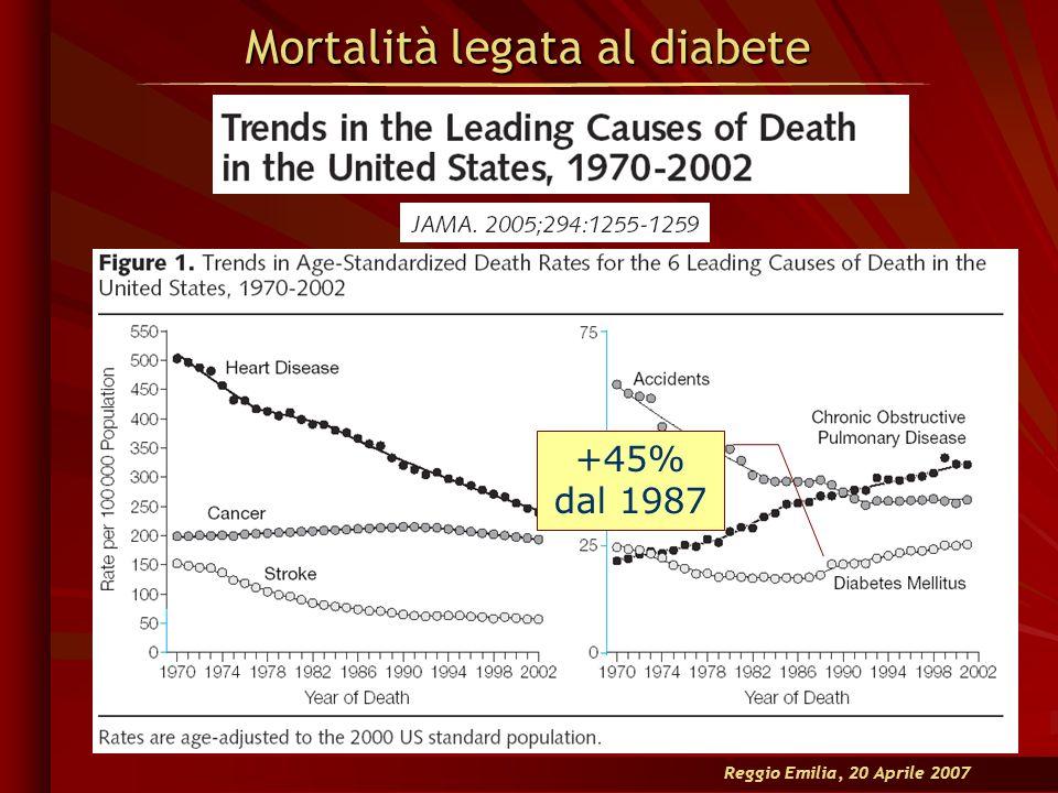 Reggio Emilia, 20 Aprile 2007 Mortalità legata al diabete +45% dal 1987