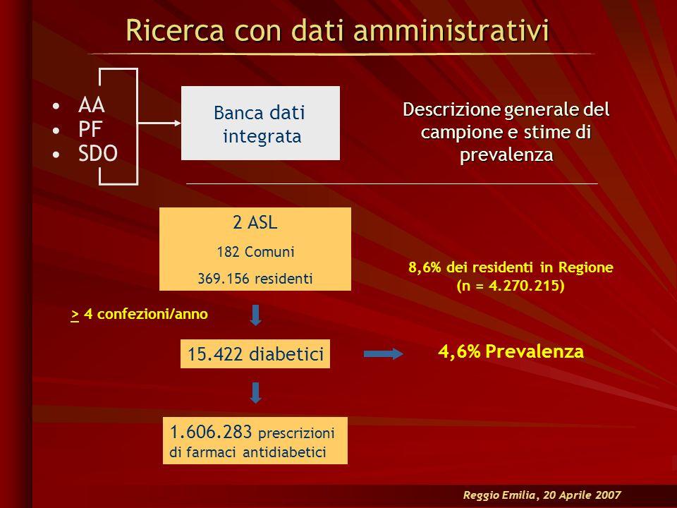 Reggio Emilia, 20 Aprile 2007 Ricerca con dati amministrativi Descrizione generale del campione e stime di prevalenza 2 ASL 182 Comuni 369.156 residen