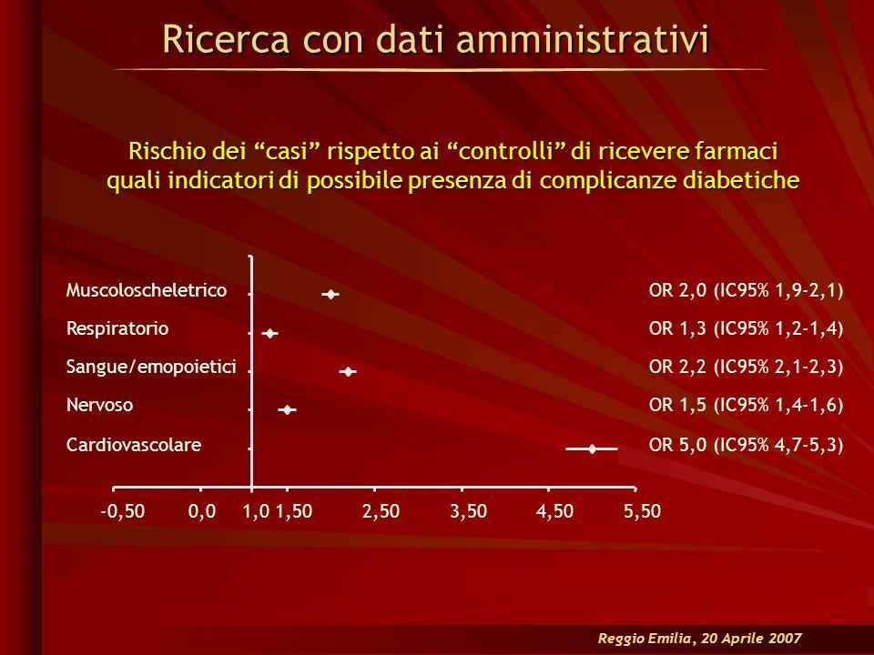 Reggio Emilia, 20 Aprile 2007 Ricerca con dati amministrativi OR 5,0 (IC95% 4,7-5,3) OR 1,5 (IC95% 1,4-1,6) OR 2,2 (IC95% 2,1-2,3) OR 1,3 (IC95% 1,2-1