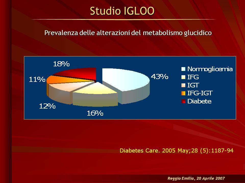 Reggio Emilia, 20 Aprile 2007 Studio IGLOO Prevalenza delle alterazioni del metabolismo glucidico Diabetes Care. 2005 May;28 (5):1187-94