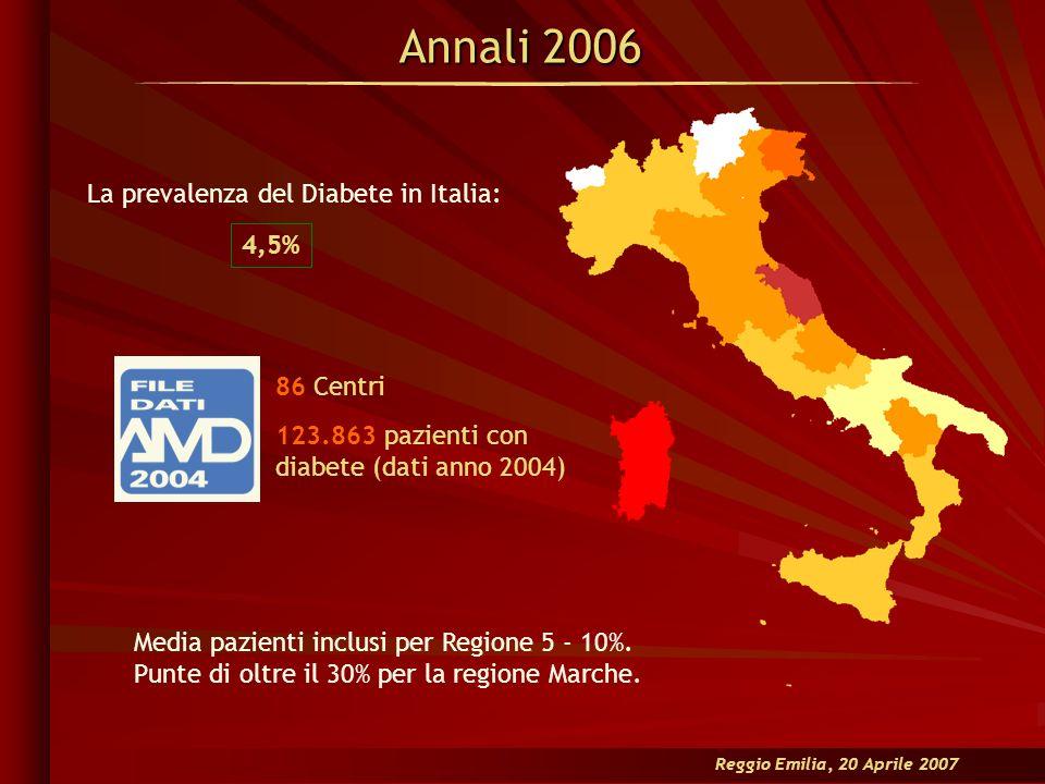 Reggio Emilia, 20 Aprile 2007 Annali 2006 Media pazienti inclusi per Regione 5 - 10%. Punte di oltre il 30% per la regione Marche. 123.863 pazienti co