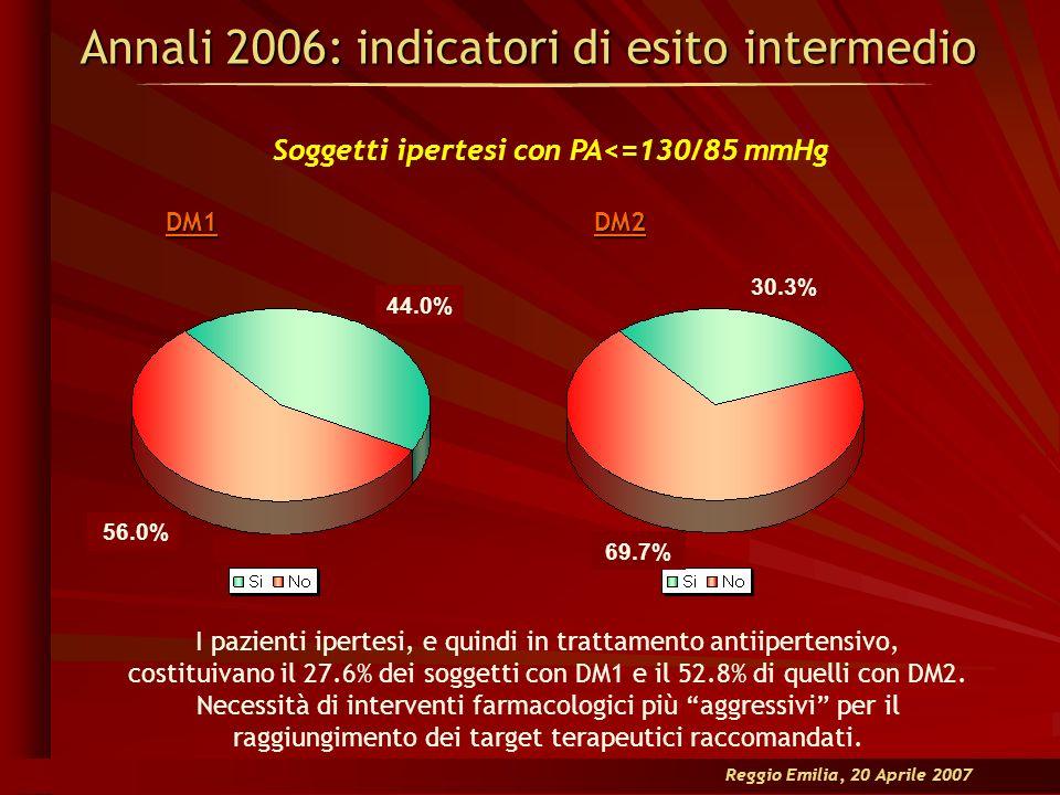 Annali 2006: indicatori di esito intermedio 44.0% 56.0% Soggetti ipertesi con PA<=130/85 mmHg I pazienti ipertesi, e quindi in trattamento antiiperten
