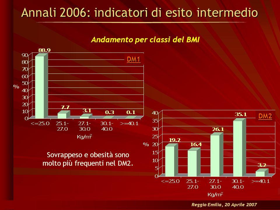 DM1 Sovrappeso e obesità sono molto più frequenti nel DM2. Annali 2006: indicatori di esito intermedio Andamento per classi del BMI DM2 Reggio Emilia,