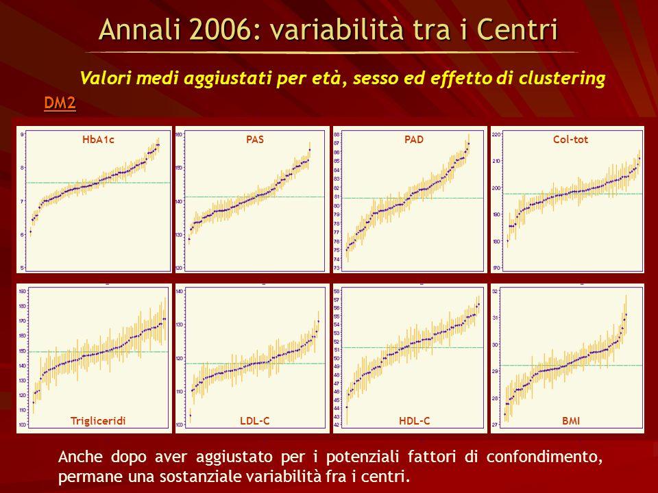 Annali 2006: variabilità tra i Centri Valori medi aggiustati per età, sesso ed effetto di clustering Anche dopo aver aggiustato per i potenziali fatto