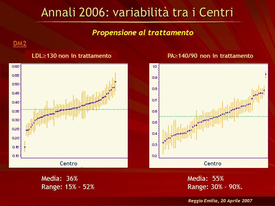 Media: 36% Range: 15% - 52% Media: 55% Range: 30% - 90%. Annali 2006: variabilità tra i Centri DM2 Propensione al trattamento LDL 130 non in trattamen