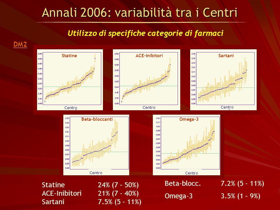 Beta-blocc.7.2% (5 - 11%) Omega-33.5% (1 – 9%) Statine24% (7 – 50%) ACE-Inibitori 21% (7 - 40%) Sartani 7.5% (5 - 11%) Annali 2006: variabilità tra i