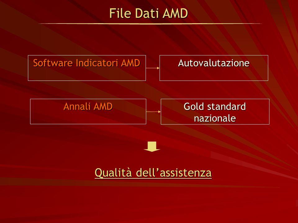 Software Indicatori AMD Autovalutazione Qualità dellassistenza Qualità dellassistenza Annali AMD Gold standard nazionale File Dati AMD