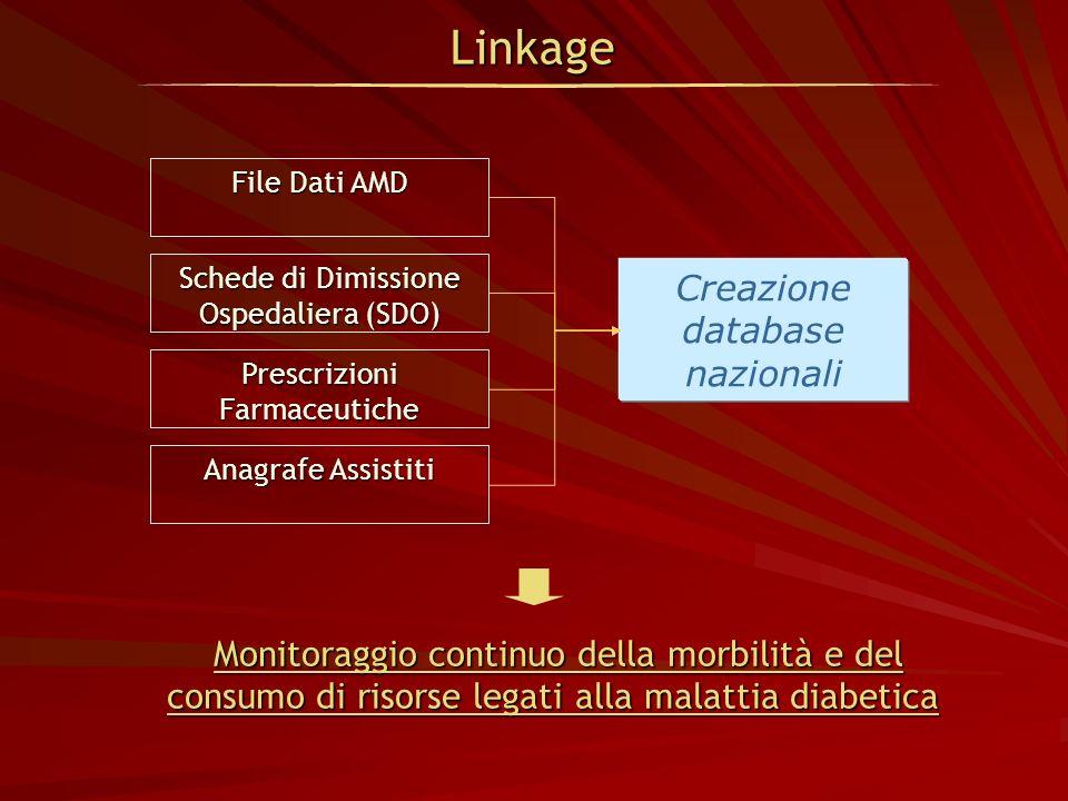 Monitoraggio continuo della morbilità e del consumo di risorse legati alla malattia diabetica Monitoraggio continuo della morbilità e del consumo di r