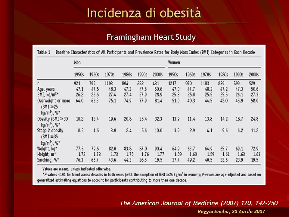 Incidenza di obesità Reggio Emilia, 20 Aprile 2007 The American Journal of Medicine (2007) 120, 242-250 Framingham Heart Study