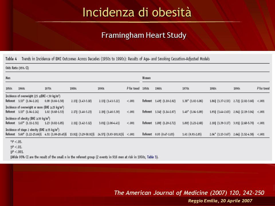 Incidenza di obesità Reggio Emilia, 20 Aprile 2007 The American Journal of Medicine (2007) 120, 242-250 Framingham Heart Study