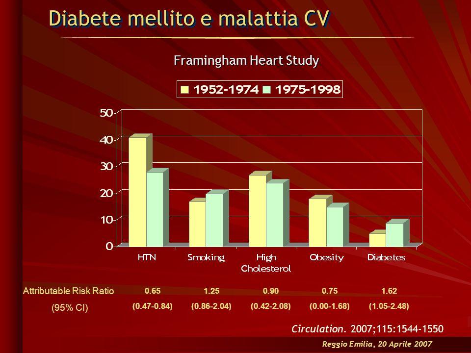 Diabete mellito e malattia CV Framingham Heart Study Circulation. 2007;115:1544-1550 Reggio Emilia, 20 Aprile 2007 Attributable Risk Ratio (95% CI) 0.