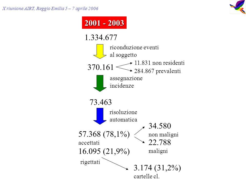 1.334.677 370.161 73.463 57.368 (78,1%) accettati 16.095 (21,9%) rigettati riconduzione eventi al soggetto assegnazione incidenze risoluzione automatica 34.580 non maligni 22.788 maligni 11.831 non residenti 284.867 prevalenti 3.174 (31,2%) cartelle cl.
