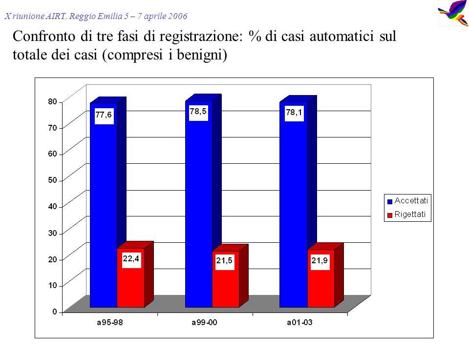 Confronto di tre fasi di registrazione: % di casi automatici sul totale dei casi (compresi i benigni) X riunione AIRT, Reggio Emilia 5 – 7 aprile 2006
