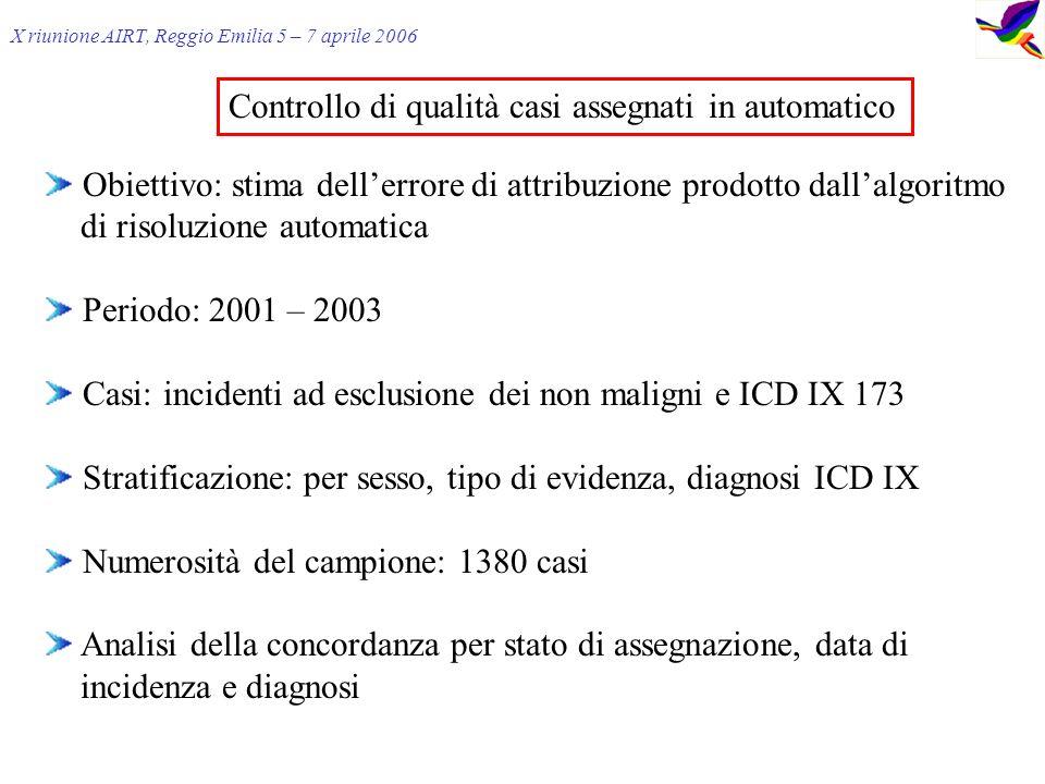 X riunione AIRT, Reggio Emilia 5 – 7 aprile 2006 Controllo di qualità casi assegnati in automatico Obiettivo: stima dellerrore di attribuzione prodotto dallalgoritmo di risoluzione automatica Periodo: 2001 – 2003 Casi: incidenti ad esclusione dei non maligni e ICD IX 173 Stratificazione: per sesso, tipo di evidenza, diagnosi ICD IX Numerosità del campione: 1380 casi Analisi della concordanza per stato di assegnazione, data di incidenza e diagnosi