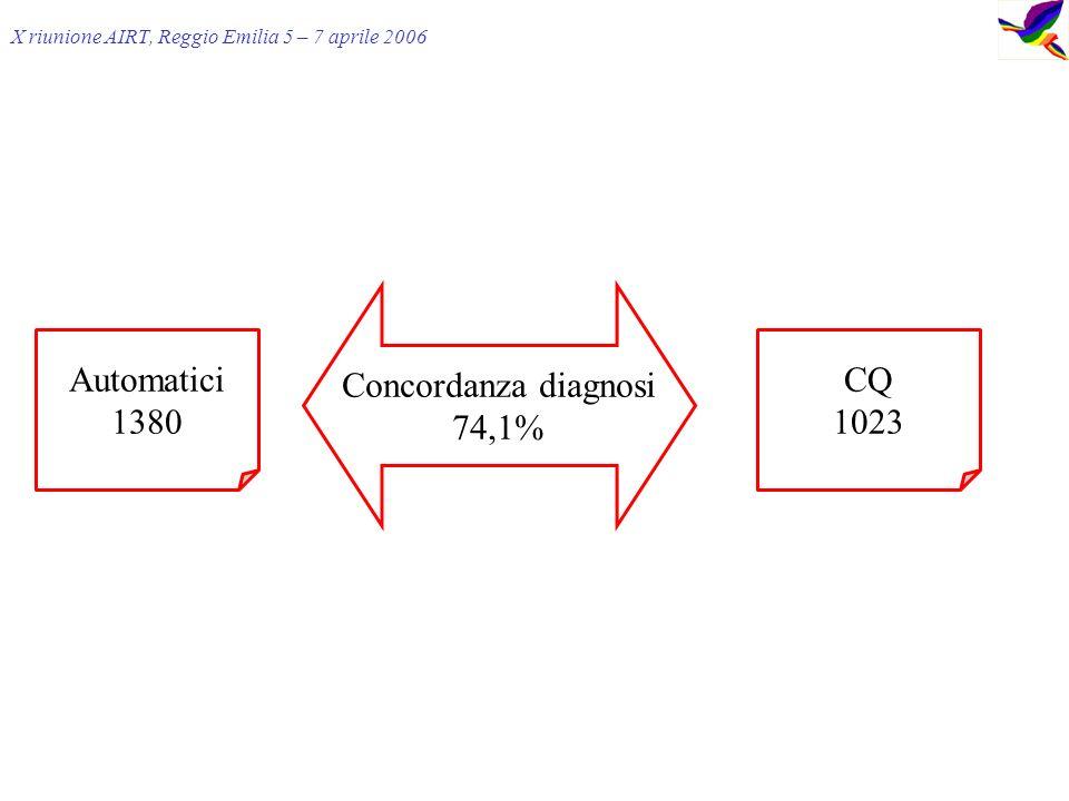 X riunione AIRT, Reggio Emilia 5 – 7 aprile 2006 Concordanza diagnosi 74,1% Automatici 1380 CQ 1023