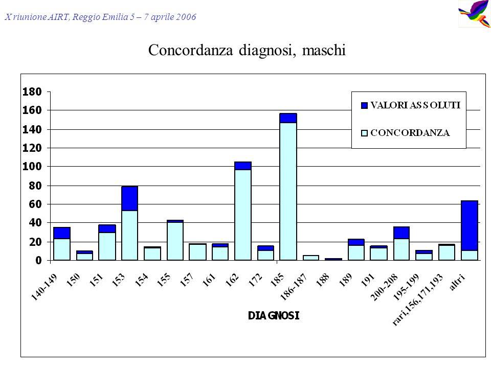 X riunione AIRT, Reggio Emilia 5 – 7 aprile 2006 Concordanza diagnosi, maschi