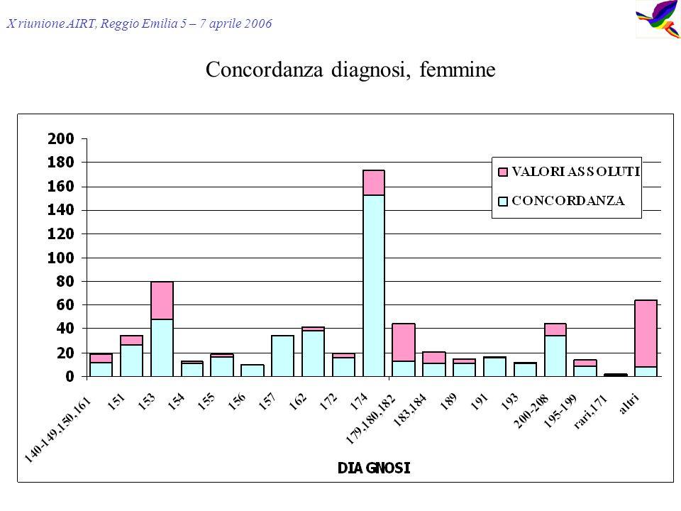 X riunione AIRT, Reggio Emilia 5 – 7 aprile 2006 Concordanza diagnosi, femmine