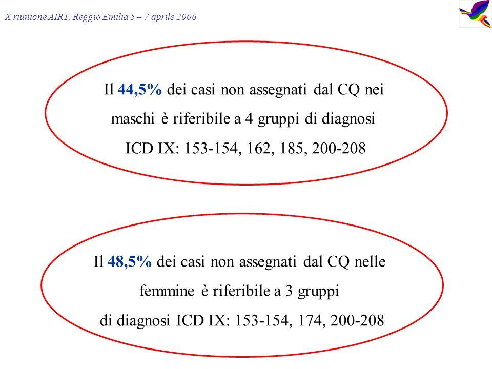 X riunione AIRT, Reggio Emilia 5 – 7 aprile 2006 Il 48,5% dei casi non assegnati dal CQ nelle femmine è riferibile a 3 gruppi di diagnosi ICD IX: 153-154, 174, 200-208 Il 44,5% dei casi non assegnati dal CQ nei maschi è riferibile a 4 gruppi di diagnosi ICD IX: 153-154, 162, 185, 200-208