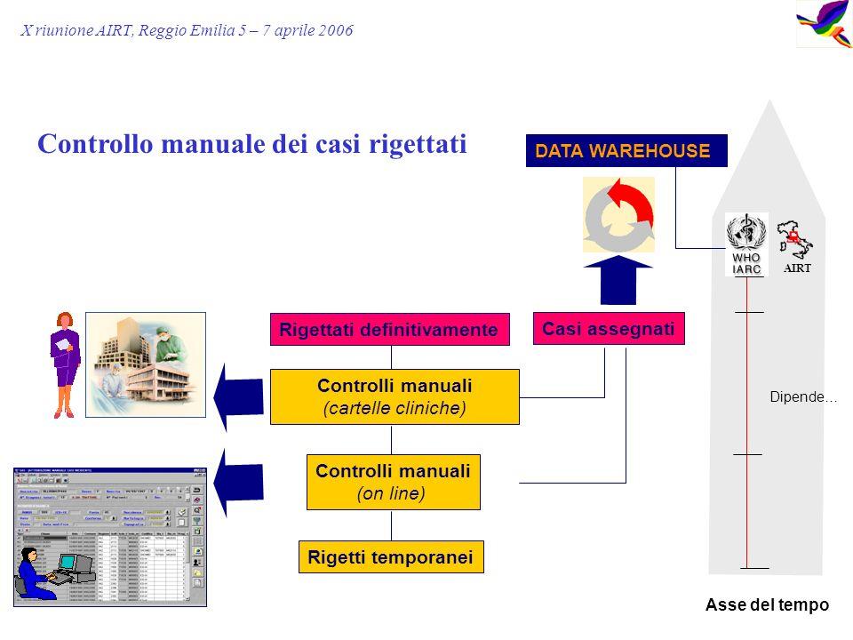 X riunione AIRT, Reggio Emilia 5 – 7 aprile 2006 DATA WAREHOUSE Rigetti temporanei Controlli manuali (on line) Rigettati definitivamente Casi assegnati Asse del tempo Controlli manuali (cartelle cliniche) Dipende… Controllo manuale dei casi rigettati AIRT